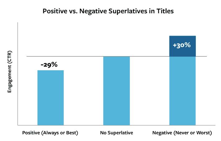Positive vs Negative Superlatives in Titles